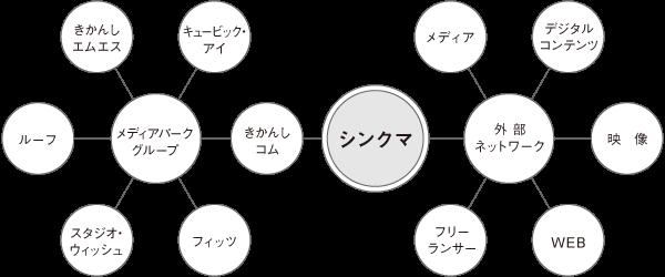 メディアパークグループ内のネットワークと、外部のネットワーク。